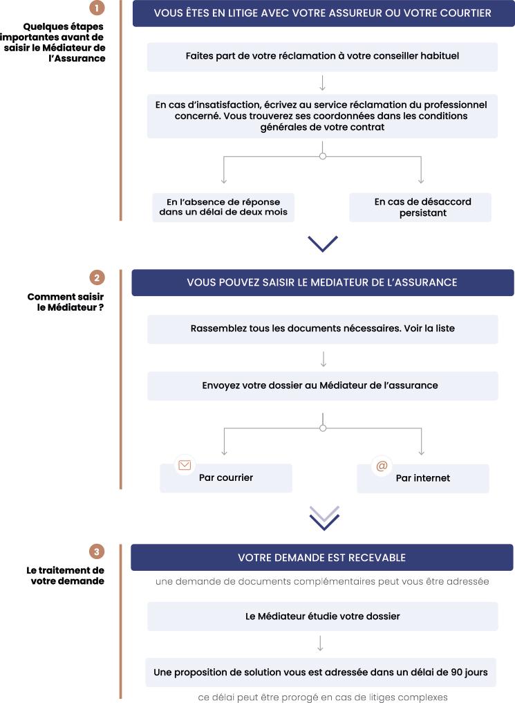 schéma médiation
